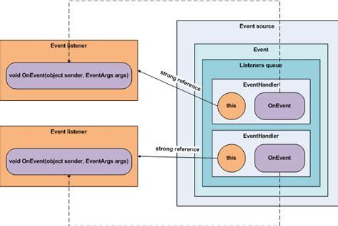 net listener pattern the net weak event pattern in c pragmateek