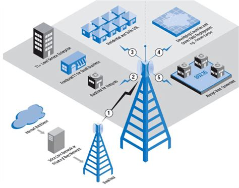 Wireless Engineering by 5 Types Of Wireless Technology Technology