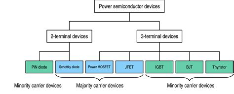 power diodes pdf types of diodes and its applications pdf 28 images diode what is a diode diode symbol