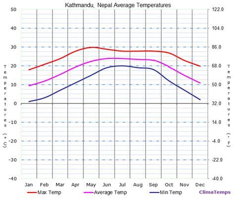 Ktm Weather Average Temperatures In Kathmandu Nepal Temperature