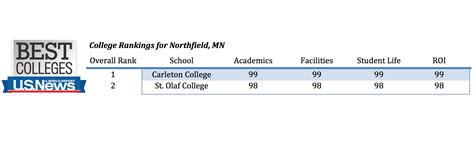 Us News And World Report College Rankings 2014 Mba by Top American Hospitals Us News Best Hospitals