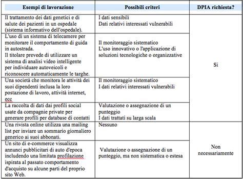 documento valutazione rischi ufficio esempio linee guida sulla valutazione d impatto nella protezione