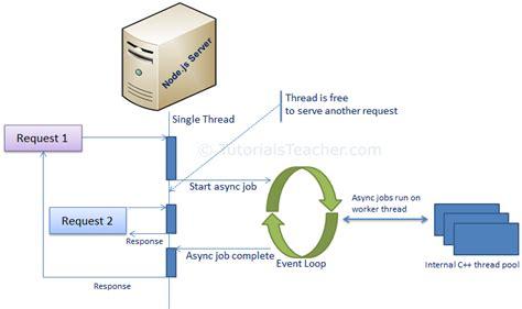 node js node js process model in node js tutorialtours com
