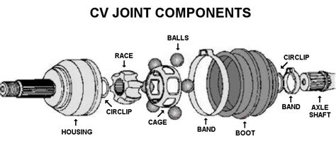 Cv Exles Us Howto Atv Parts Connection