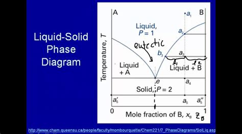solid liquid phase diagram solid liquid phase diagrams