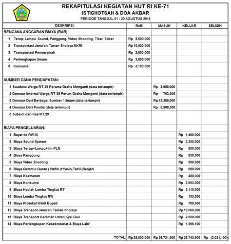 cara membuat laporan keuangan yg baik laporan pertanggung jawaban keuangan hut ri ke 71 tahun