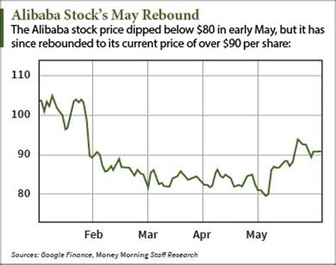 alibaba share price why the alibaba nyse baba stock price today is climbing