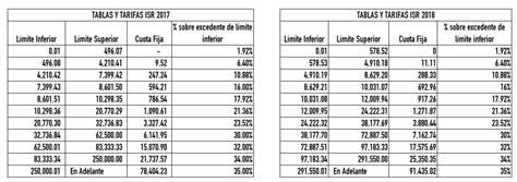 tarifas isr 2016 sueldos y salarios diario oficial tarifa anual isr 2016 sueldos y salarios soltys com mx