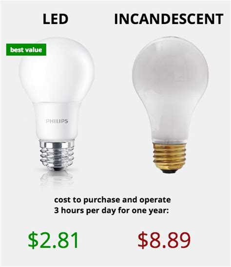 Light Bulb Types How Much Do Led Lights Save Per Year How Much Are Led Light Bulbs