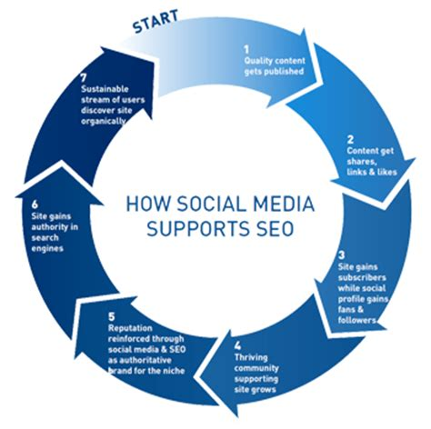 How To Search For On Social Media How Social Media Can Affect Your Search Engine Rankings