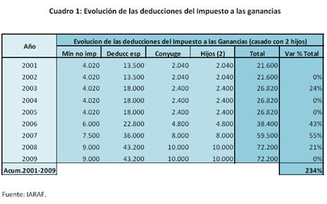 Escala De Salario Del Impuesto A La Ganancia 2016   incidencia del impuesto a las ganancias durante el per 237 odo