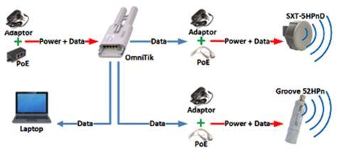 Pasang Wifi Dan Perbulan mikrotik id mengenal fungsi poe pada routerboard