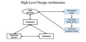 High Level Architecture Design Template by High Level Design Friend Ranking System