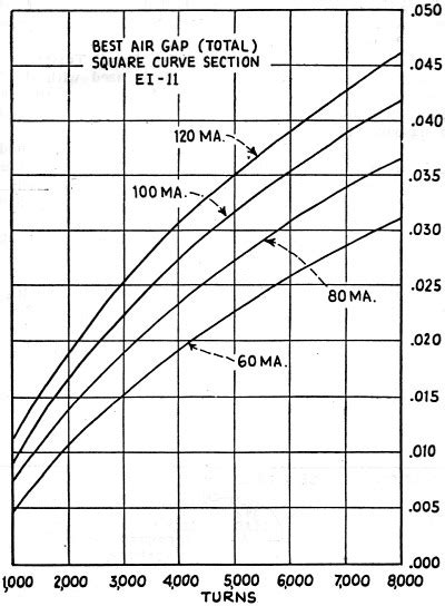 inductance calculator in mm inductor air gap length 28 images air inductor calculator mm image search results coil and