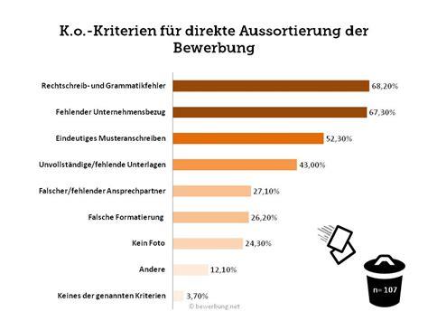 Anschreiben Bewerbung Unternehmensbezug Bewerbungen In Deutschland 252 Ber 50 Scheitern An Der Ersten Pr 252 Fung Gehirnonline De