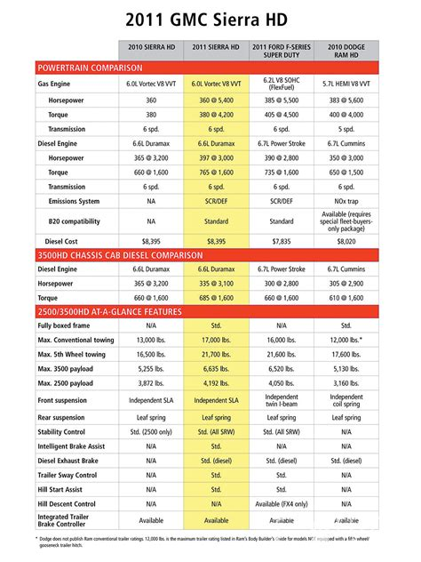 Truck Bed Size Chart by Chevy Duramax Mpg Autos Weblog