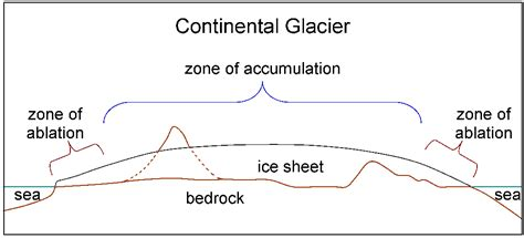 continental glacier diagram continental glacier diagram www pixshark images