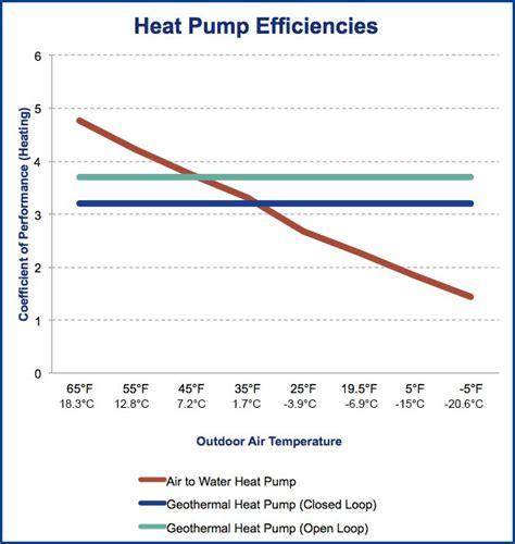 heater temperature in winter nordic air source heat pump maritime geothermal