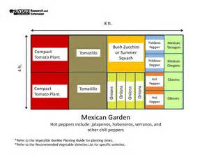 Vegetable Garden Template vegetable garden design template free izvipi