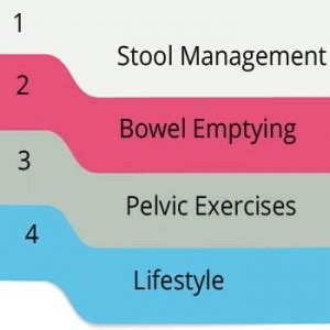 Stool Leakage Causes by 4 Essential Steps To Overcoming Bowel Incontinence Bowel