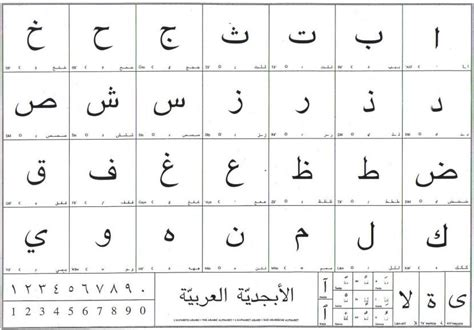 lettere arabe alfabeto el abecedario espa 241 ol todas las letras alfabeto