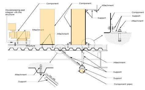 seismic design criteria for underground structures seismic bracing requirements for nonstructural components