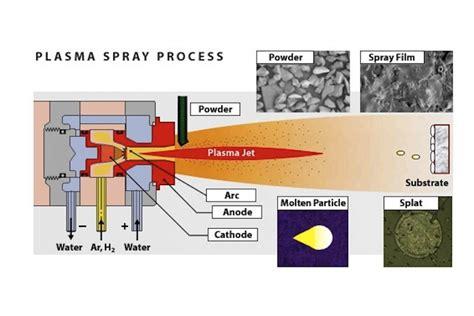 plasma water table additive plasma spray coating science learning hub