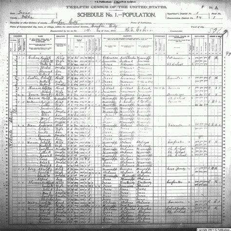 index of tx delta census 1900