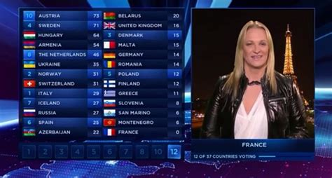contest 2014 results voting results for of eurovision song contest 2014