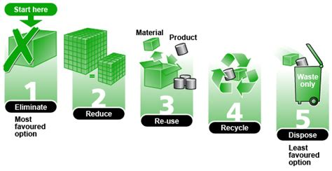 waste to wealth energy environment and sustainability books waste and pollution geography 7 omega