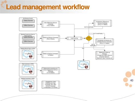 lead management workflow lead management workflow 28 images lead management in