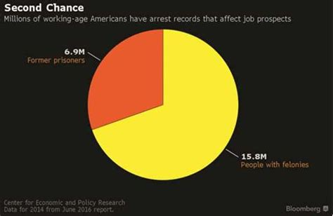 Stigma Of Criminal Record Stigma Of Criminal Record Fades As Us Employers Get Desperate
