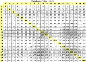 Multiplication chart 1 12 multiplication table chart 1