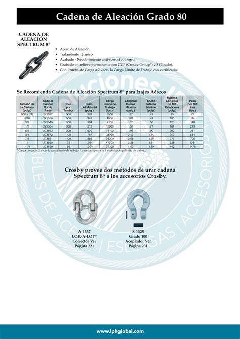 cadenas crosby argentina iph saicf izaje accesorios crosby