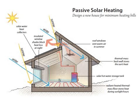passive solar diagram solar heating diagram repair wiring scheme