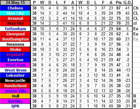 epl table 2014 vs 2015 newcastle united football club premier league table