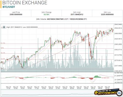 bitcoin api bitcoin market price api what is happening to bitcoin in