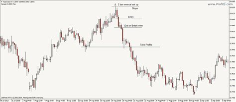 2b reversal pattern indicator 2 bar reversal pa pattern how to trade price action setup