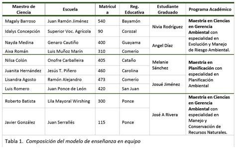 tablas contributivas 2015 puerto rico climate change desarrollo del modelo de ense 241 anza en