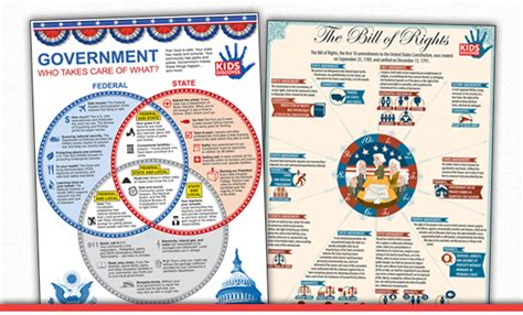 Us Government Records American History Posters Two Pack Discover