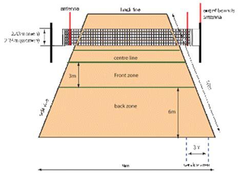 Antena Net Volly ukuran lapangan bola voli standar nasional internasional adalah