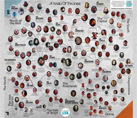 of thrones characters web of thrones of thrones character map spoilers