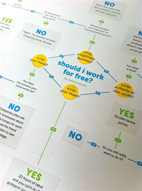 should i work for free flowchart 39 best images about flowchart on exles