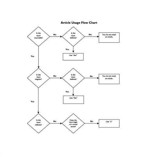 template of flowchart sle flow chart template 19 documents in pdf excel