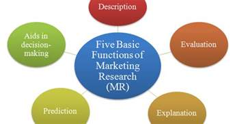 Of Marketing Five Basic Functions Of Marketing Research Mr