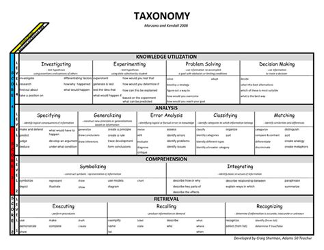 robert marzano lesson plan template marzano taxonomy blooms course class thoughts