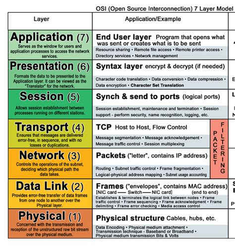 understanding the osi seven layer networking model networking what layer of the tcp ip do mac addresses and