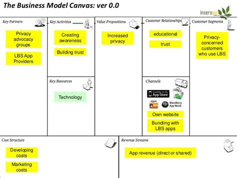 Modele Canvas Exemple