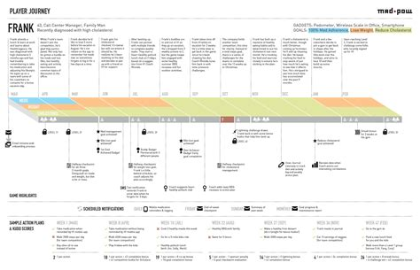 How To Create A Customer Journey Map Ux Mastery Journey Map Template