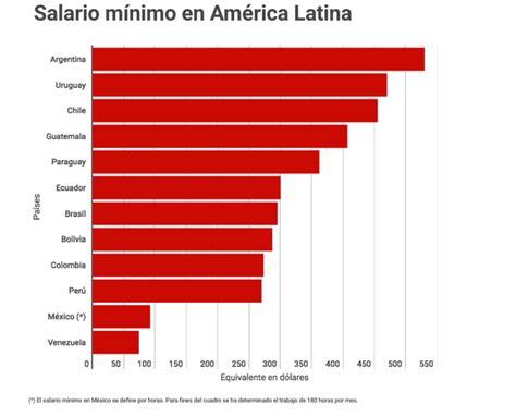 en lugar de m nimo mejor un salario animal pol tico salarios minimos en centro america 2016 salarios minimos